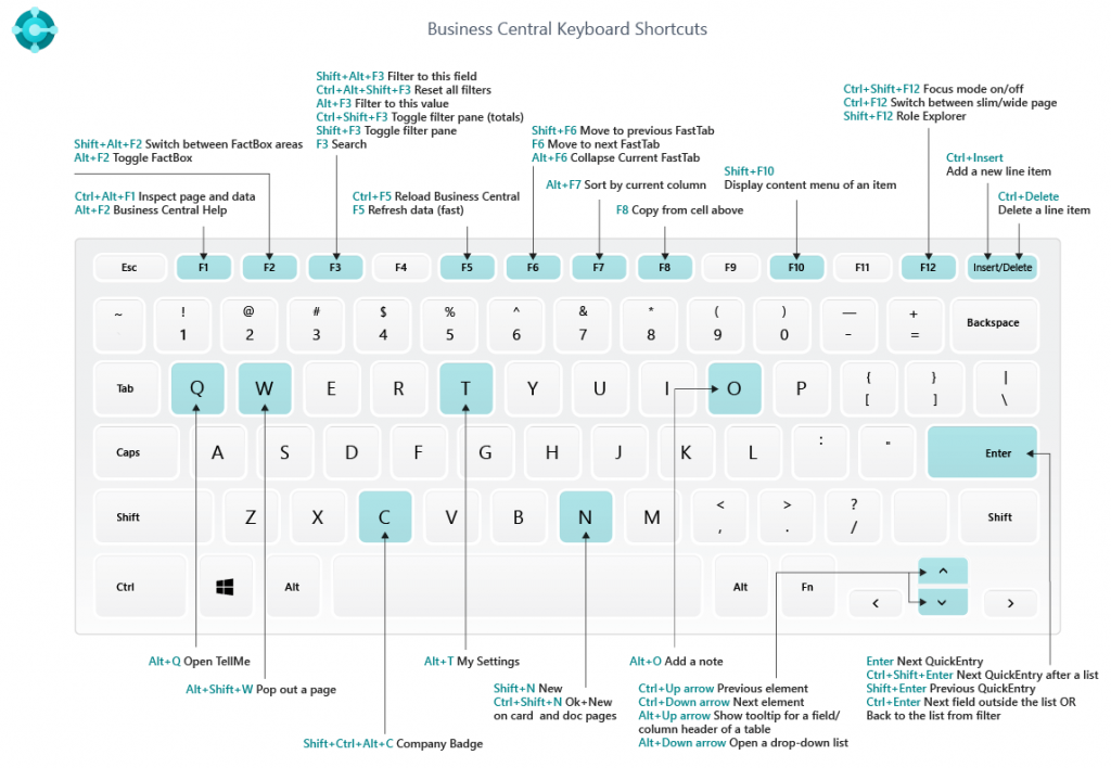 Business central 2019 Wave 2 version 15 Full Keyboard Shortcuts